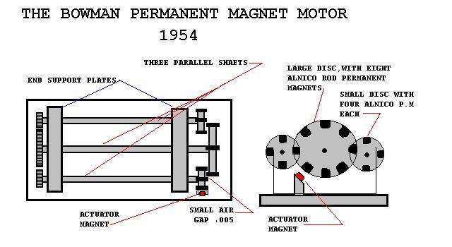 peter peregrius motor sonic engine diagram magnetic engine diagram #50